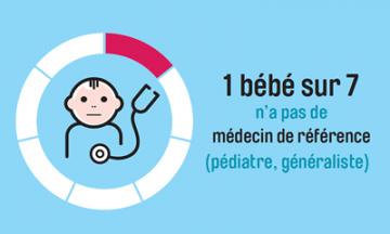 1 bébé sur 7 n'a pas de médecin de référence